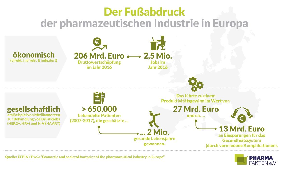 Pharma-Fakten-Grafik_Fussabdruck-der-Pharmaindustrie-in-Europa