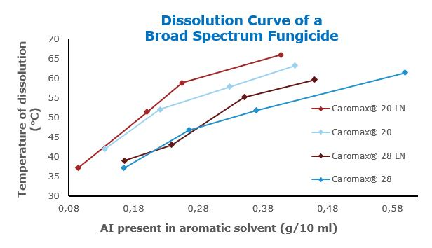 graph_Caromax_Dissolution Curve of a Broad Spectrum Fungicide