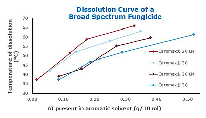 Dissolution Curve of a Broad Spectrum Fungicide