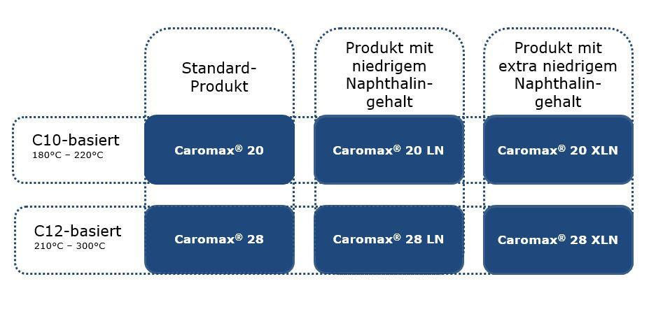 Caromax® Produkte